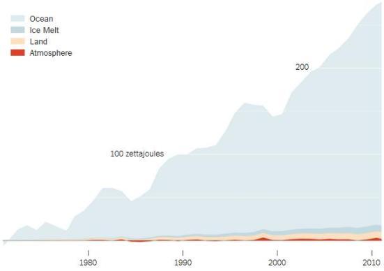 Valores em zetajoules, ou sextilhões de joules, em relação a 1971 níveis.