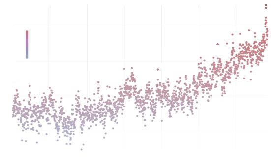 Quantas temperaturas mensais estavam acima ou abaixo do normal.