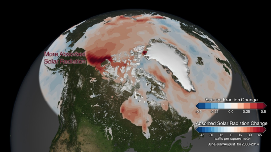 O vermelho indica um aumento na absorção da radiação solar entre 2000 e 2014. As áreas mais escuras vermelhas correspondem a onde o gelo do mar refletivo diminuiu expondo a água do oceano mais escura. Fotografia cortesia do Estudo de porte científico.