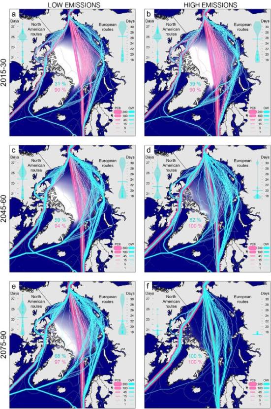 À medida que o gelo do mar declina, as rotas marítimas do Ártico se abrirão. As estimativas tanto para um cenário de baixa emissão de gases de efeito estufa (à esquerda) quanto para um cenário de altas emissões são que mais rotas serão abertas a mais tipos de navios durante mais meses do ano nas próximas décadas. Fotografia cortesia de Melia e outros, Geophysical Research Letters