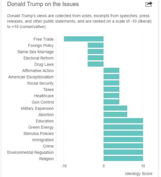 Donald Trump sobre as Questões - As opiniões de Donald Trump são coletadas de votos, excertos de discursos, press releases e outras declarações públicas, e são classificadas em uma escala de -10 (liberal) a +10 (conservadora).