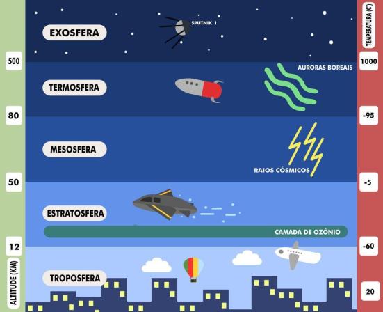 A OZONOSFERA – REAÇÕES QUÍMICAS NA ESTRATOSFERA E O CLOROFLUORCARBONO.   65175da758